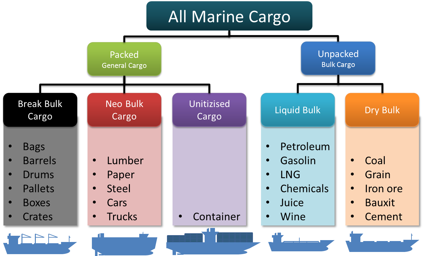 What is Cargo